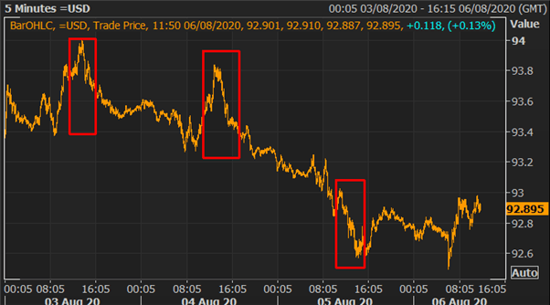 Silver Surfing Higher, USD/TRY Spikes to Record High, GBP Jumps on BoE - US Market Open