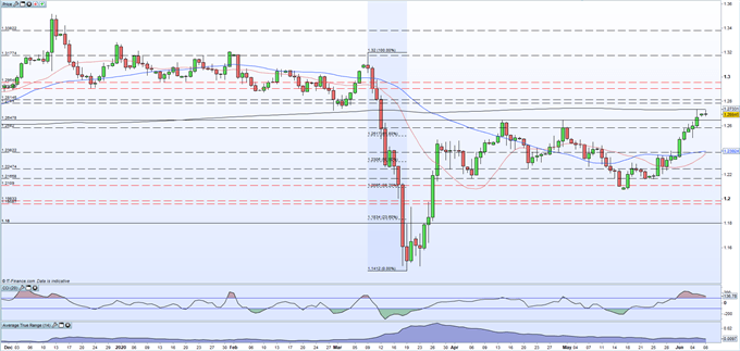 British Pound (GBP) Latest: UK Government Looking to Speed Up Lockdown Unwind Timetable