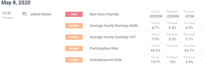 Nonfarm payrolls data NFP chart employment situation April 2020