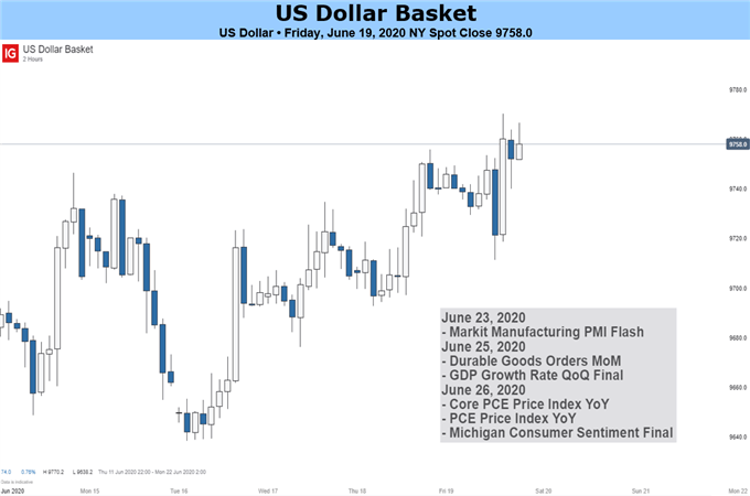 US Dollar Basket Chart