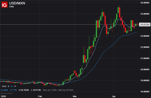 USDMXN Price Chart US Dollar to Mexican Peso Forecast