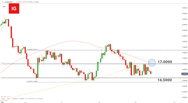 South African Rand: USD/ZAR Stable Ahead of SARB Rate Decision