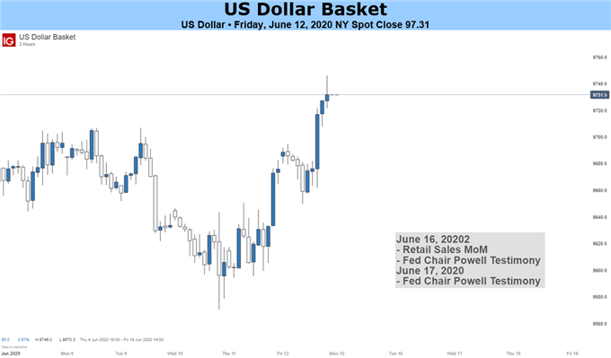 US Dollar Basket chart price