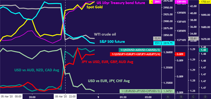 Crude oil prices plunging with stocks as Yen, gold and Treasury bonds rise